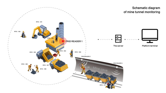 "RFID technology ""invades"" the construction site, personnel management is more intelligent"